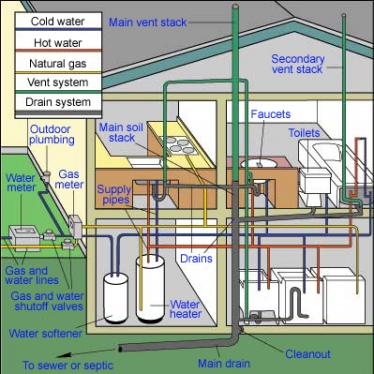 Plumbing & Heating Services